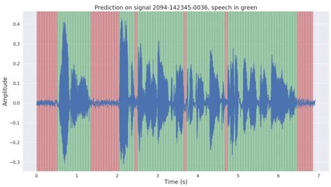 Voice Activity Detection based on Deep Learning & TensorFlow